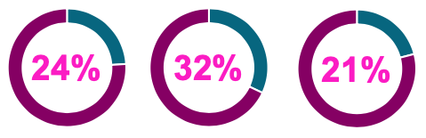Data Literacy Statistics